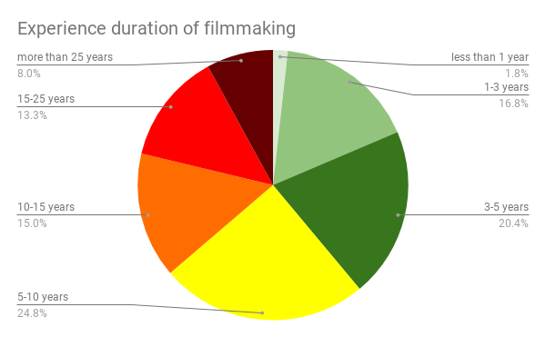 Experience duration of filmmaking