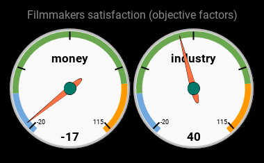 filmmakers satisfaction
