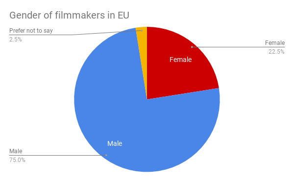gender of filmmakers